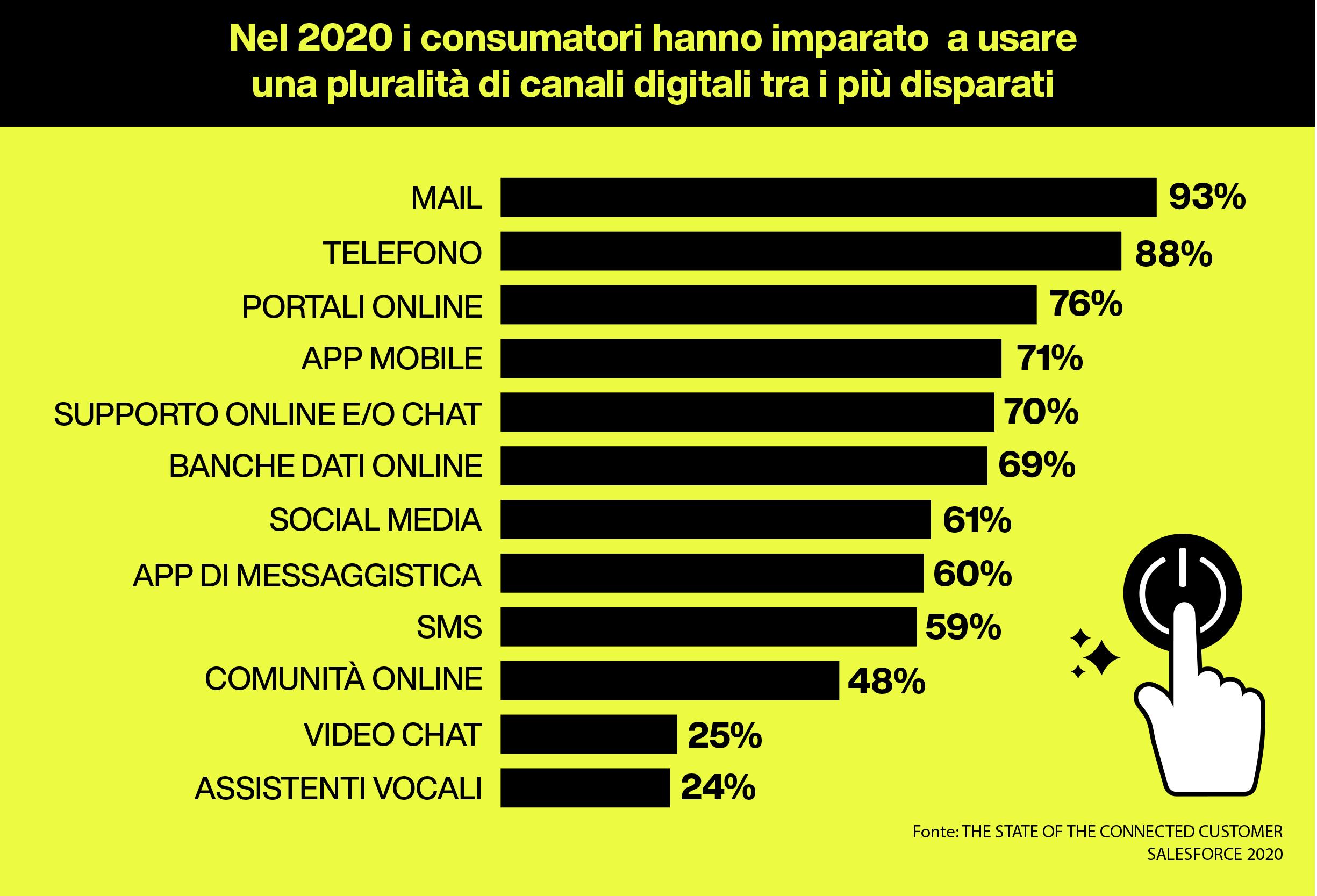 e-commerce-evoluzione-consumatore