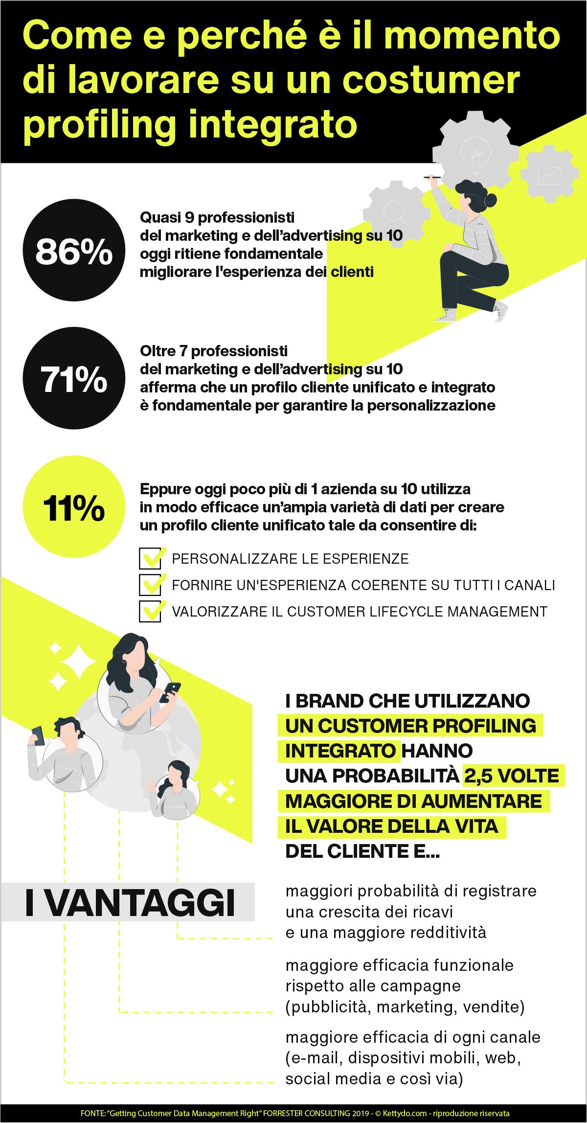 Customer profiling integrato infografica
