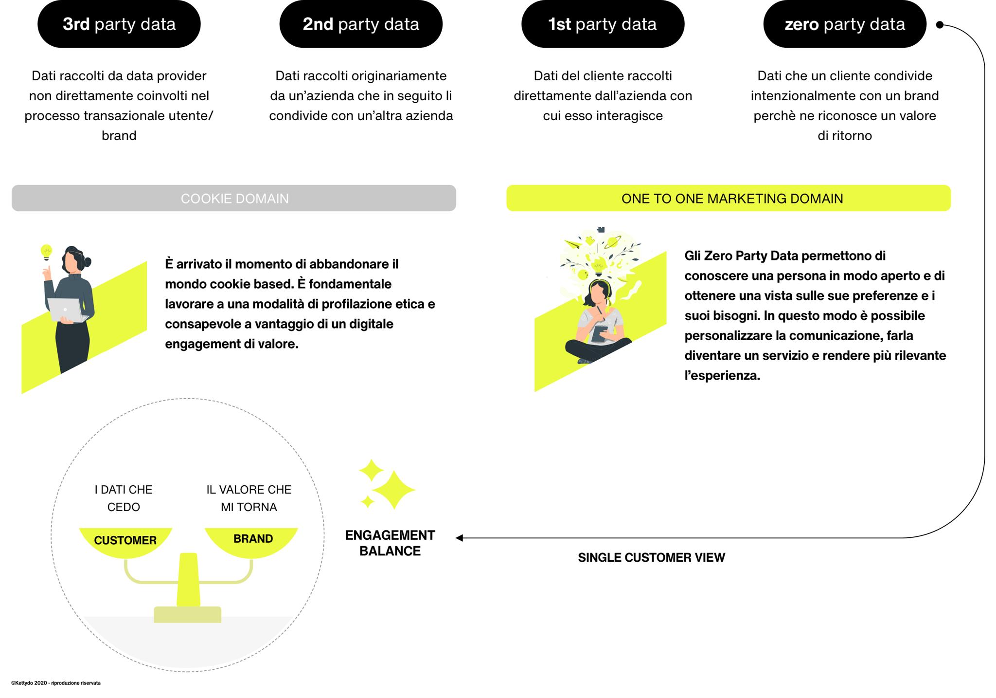 Zero-party-data