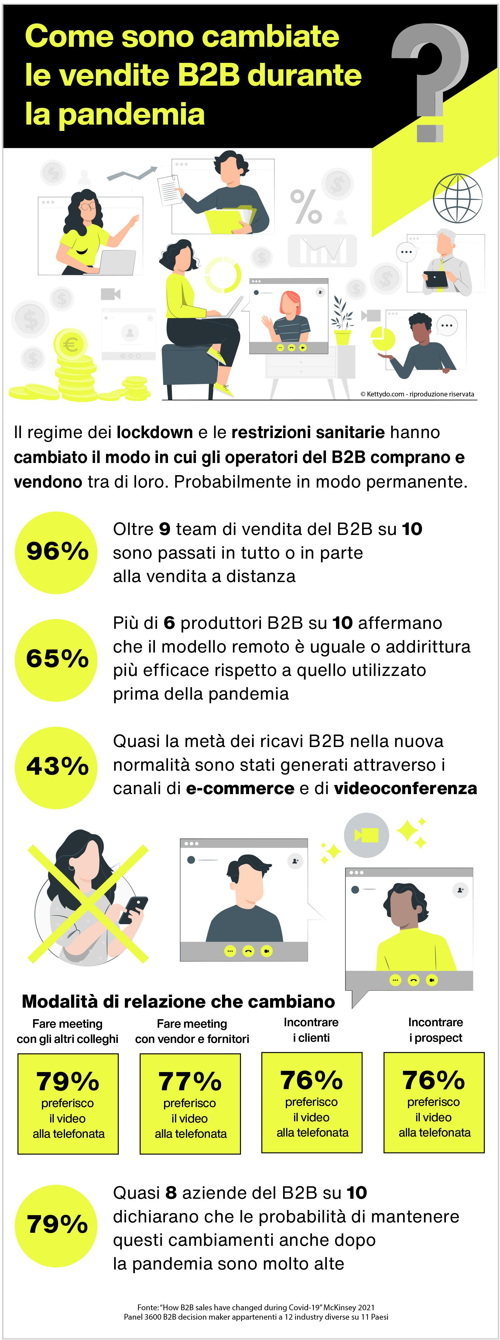 Unified commerce B2B