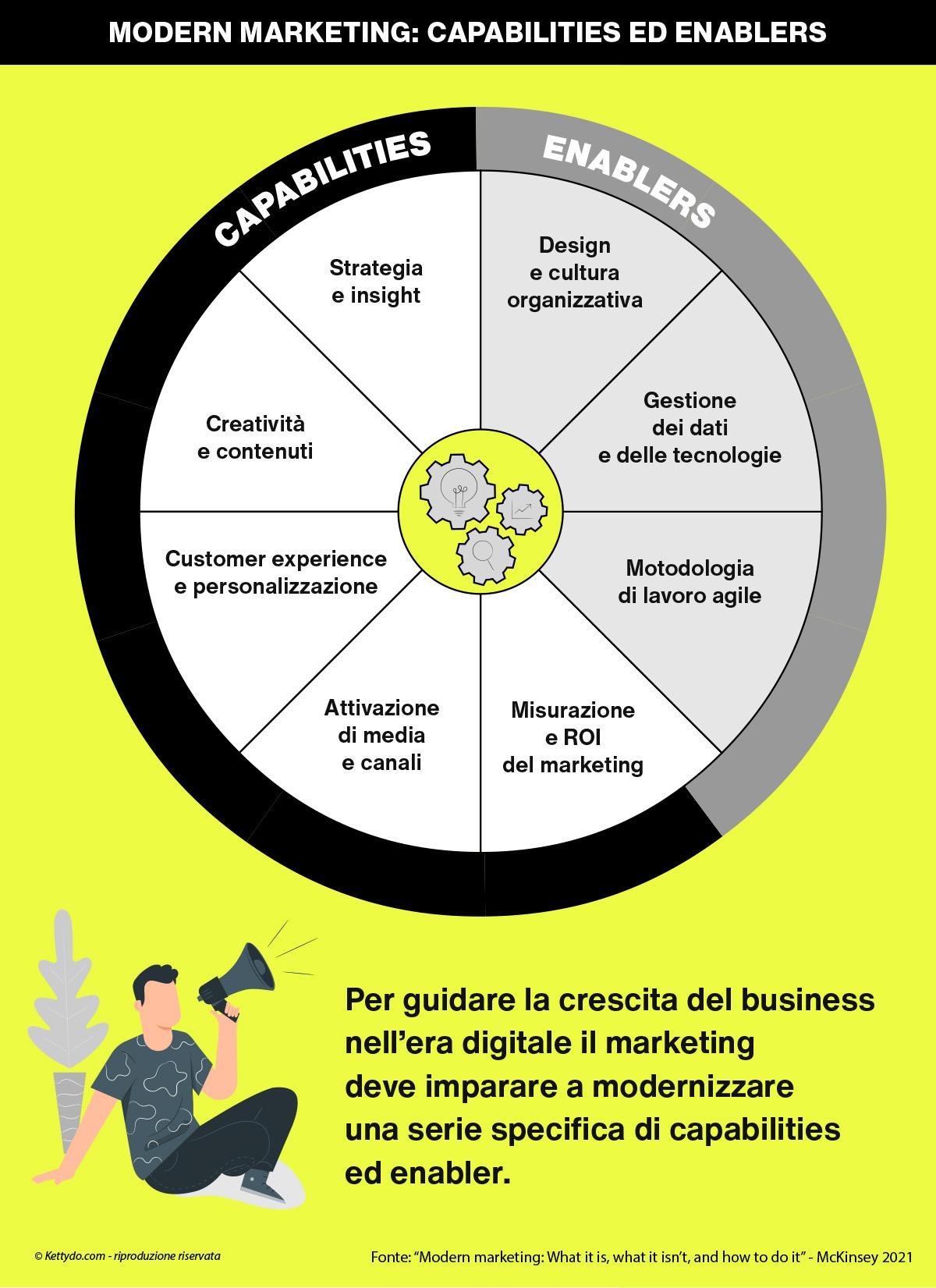 modern-marketing-infografica